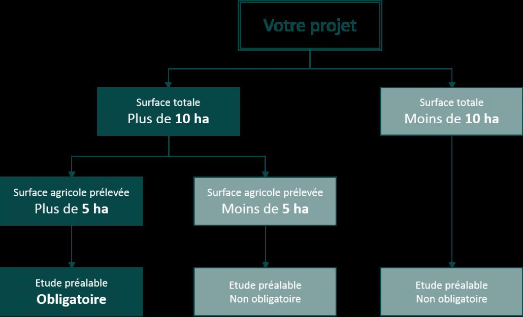 Projets_soumis_EIA
