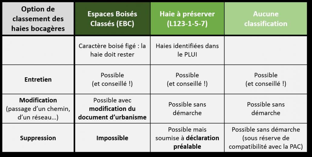 classement_reglementaire_haie